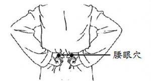 腰眼穴图,壮阳穴位,按摩方法